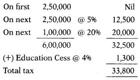 Residential Status – CS Executive Tax Laws MCQs 1