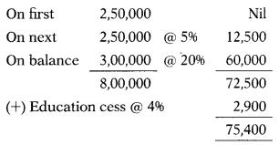 Residential Status – CS Executive Tax Laws MCQs 2