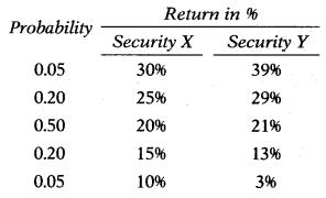 Security Analysis & Portfolio Management – Financial and Strategic Management MCQ 1