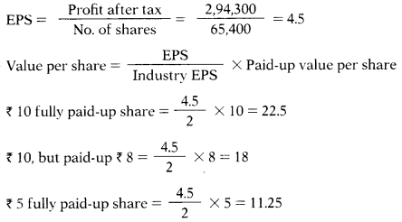 Valuation of Goodwill & Shares – Corporate and Management Accounting MCQ 15