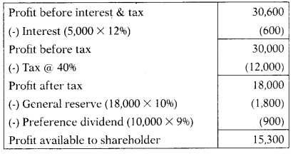 Valuation of Goodwill & Shares – Corporate and Management Accounting MCQ 16