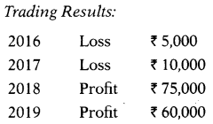 Valuation of Goodwill & Shares – Corporate and Management Accounting MCQ 2