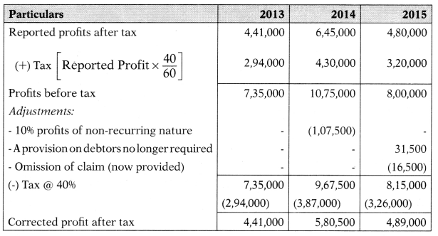 Valuation of Goodwill & Shares – Corporate and Management Accounting MCQ 9
