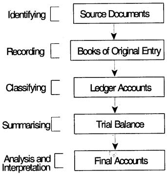 Accounting Process-I– CS Foundation Fundamentals of Accounting Notes 1