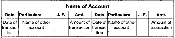 Accounting Process-I– CS Foundation Fundamentals of Accounting Notes 2