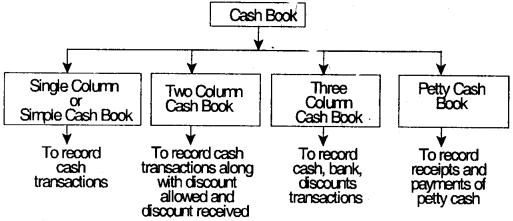 Accounting Process-I– CS Foundation Fundamentals of Accounting Notes 6