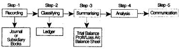 Theoretical Framework – CS Foundation Fundamentals of Accounting Notes 1