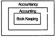 Theoretical Framework – CS Foundation Fundamentals of Accounting Notes 2