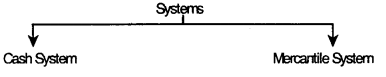 Theoretical Framework – CS Foundation Fundamentals of Accounting Notes 3