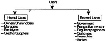 Theoretical Framework – CS Foundation Fundamentals of Accounting Notes 4