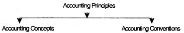 Theoretical Framework – CS Foundation Fundamentals of Accounting Notes 5