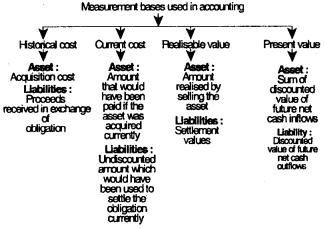 Theoretical Framework – CS Foundation Fundamentals of Accounting Notes 6
