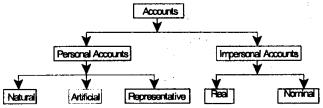 Theoretical Framework – CS Foundation Fundamentals of Accounting Notes 7