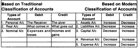 Theoretical Framework – CS Foundation Fundamentals of Accounting Notes 8